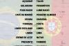 Você sabia? Diferenças Brasil x Portugal